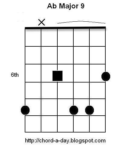 acoustic guitar chords for beginners. 2010 Top 8 Acoustic Guitar