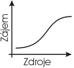 Hysterezení křivka