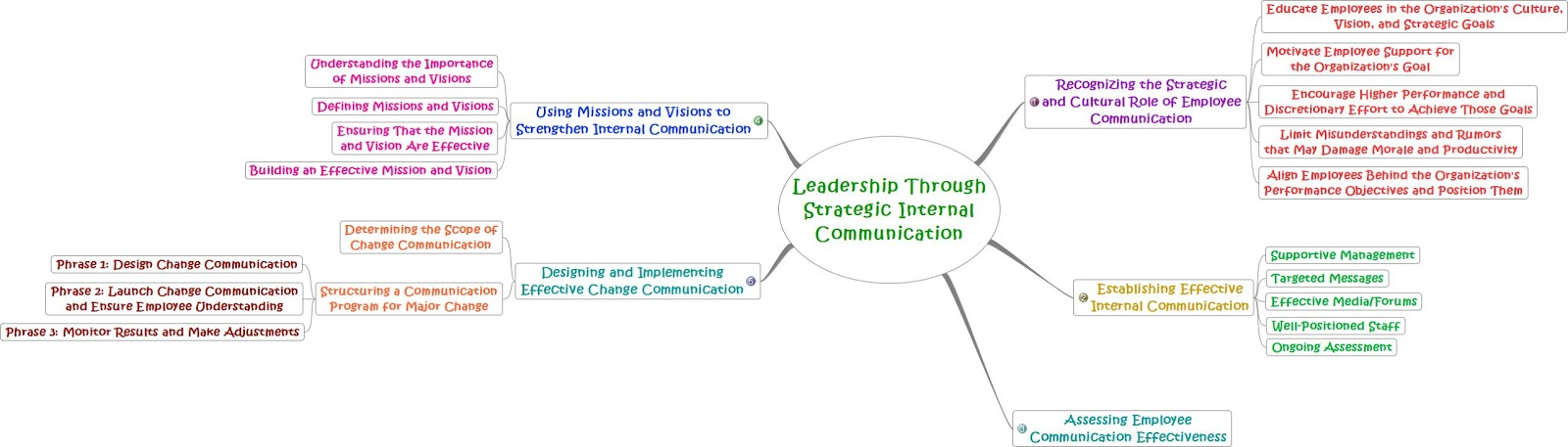 Internal communications strategy university