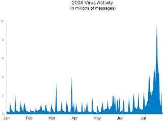 Google Security Spotlight: July Virus Attacks
