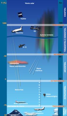 Proyecto HAARP. Un programa de Defensa de Estados Unidos, sospechoso de poder alterar el clima. CAPAS+ATMOSF%C3%89RICAS