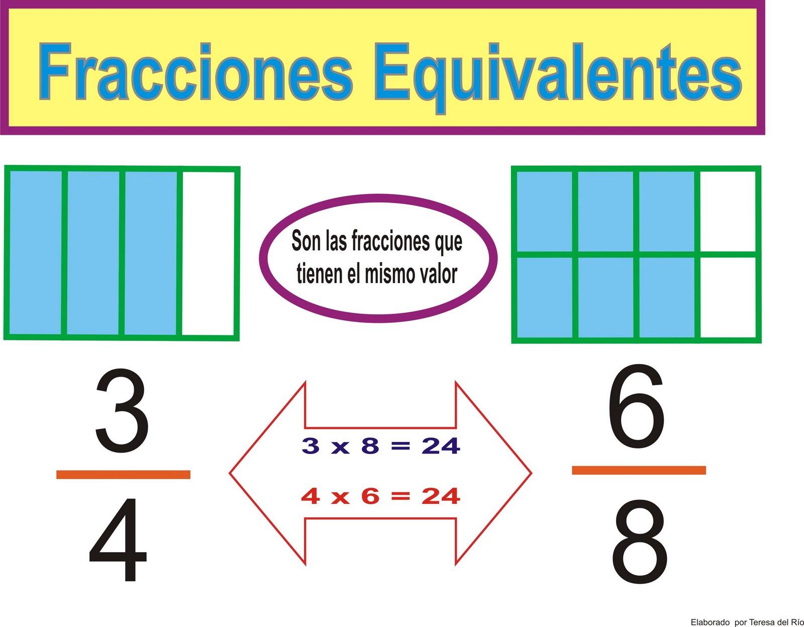 Fracciones equivalentes | MATEMATICAS GRADO SEXTO