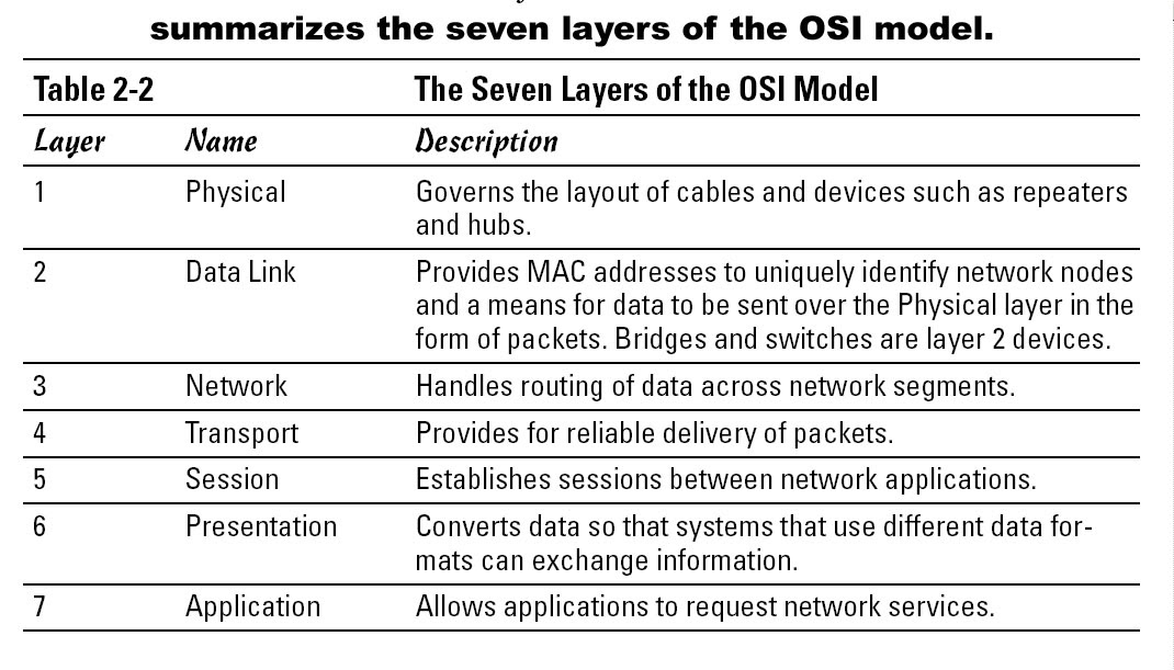 7 layers of the osi model The open systems interconnection osi model divides computer network architecture into 7 layers in a logical progression, from physical to application.