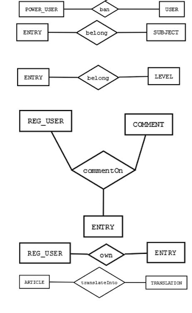Team creatiNno sTUdio: Entity-Relationship Diagram