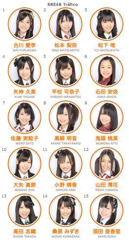 My Ranking SKE48