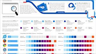 Lista de Infografías Tecnológicas