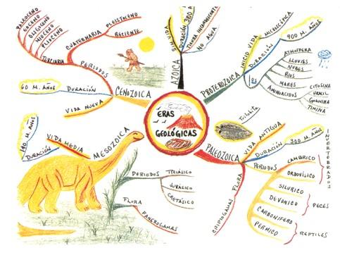 Qué son los Mapas Mentales Ejemplos