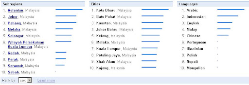 malaysia, google, sex