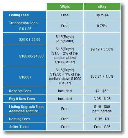 Wigix, eBay, Fees Comparison