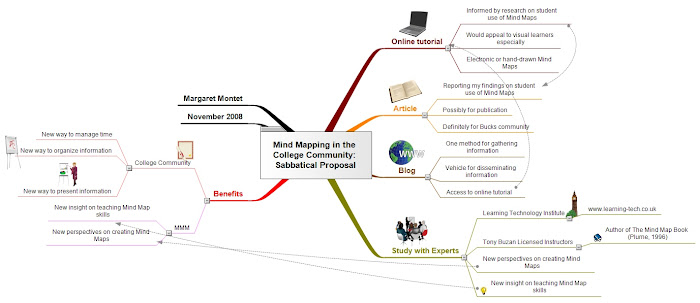 Mind Map of My Sabbatical Proposal