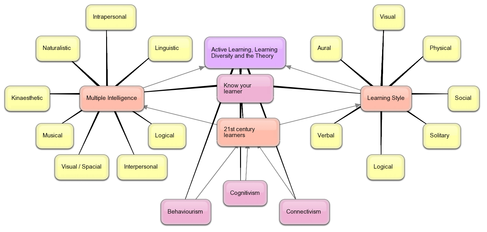 Managing Elearning In The Primary Classroom Concept Mapping Online