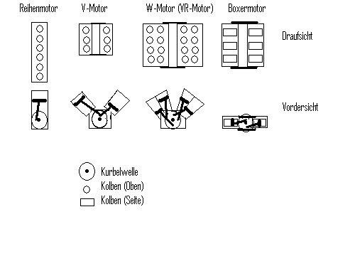 schlagzeilenk fer frage 2 was f r motoren gibt es. Black Bedroom Furniture Sets. Home Design Ideas