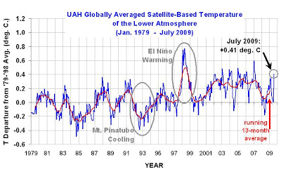 >Global Temperature anomaly up this July