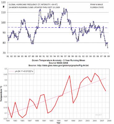 >Global Warming = more hurricanes | Still not happening