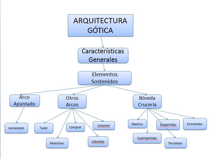 Historia de la arquitectura mapa conceptual for Inicios de la arquitectura