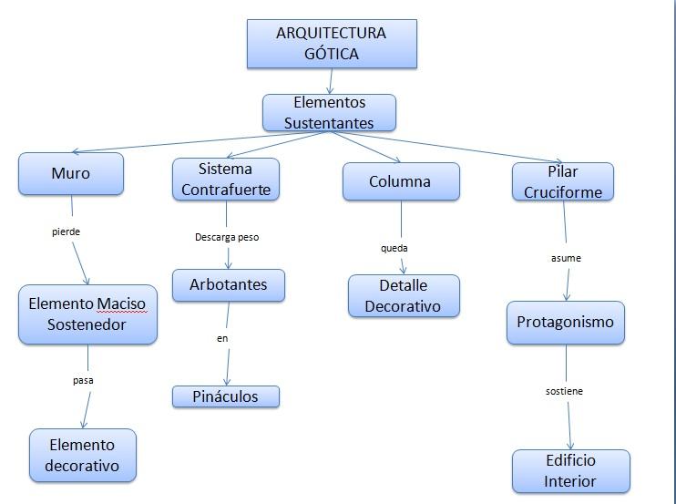 Historia de la arquitectura mapa conceptual for Caracteristicas de la arquitectura