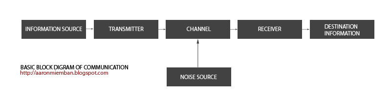Aaronmiemban basic block diagram of a communication system basic block diagram of a communication system ccuart Gallery