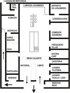 Dise o restaurantes 2009 cocina indutrial equipos y partes for Areas de un restaurante