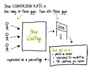 conversion+rates