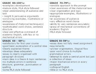 Single stare dissertation turnitin percentage informer requirements
