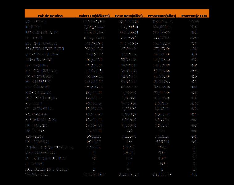 Reporte de Exportaciones por Subpartida Nacional/País Destino 2008