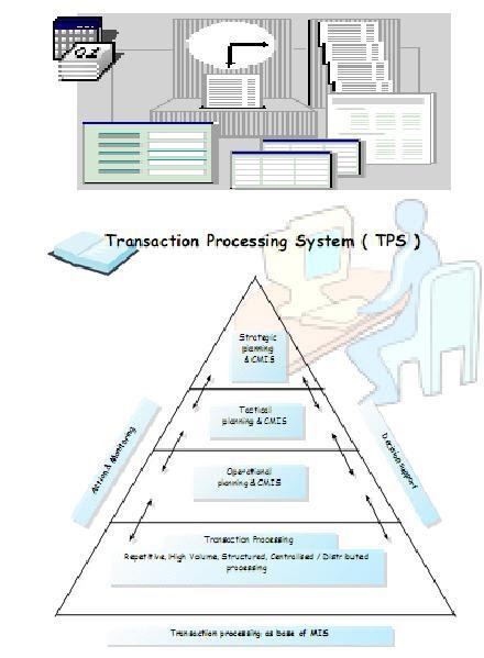 tps a transaction processing system Commit transaction rollback transaction the following screen shows you the transaction processing system functions that display when you choose to attach.