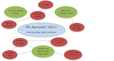 bec s social psychology page the bystander effect foundations  furthermore governments can increase bystander intervention by creating altruistic models educating society on the effect and also on what steps to take in