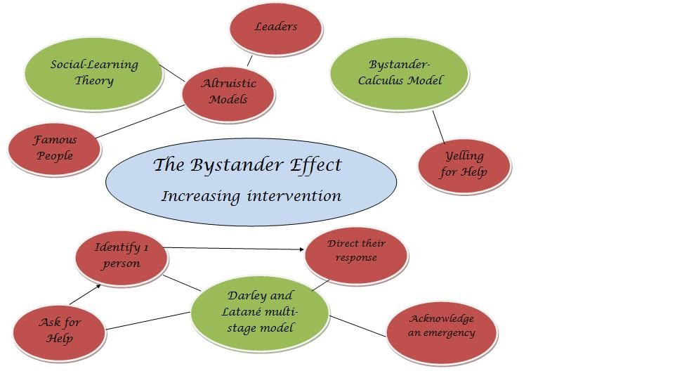 bec s social psychology page the bystander effect foundations bec s social psychology page the bystander effect foundations and solutions