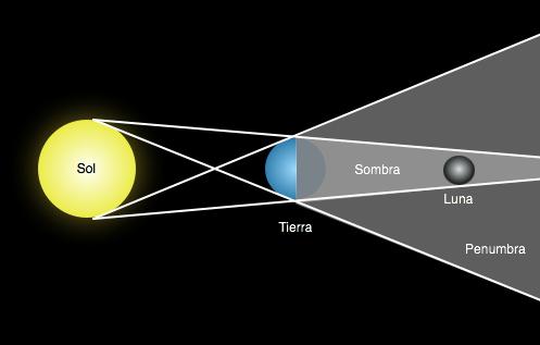 Posiciones de los astros durante un eclipse lunar