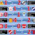 Primera - Fecha 7 - Clausura - Resultados
