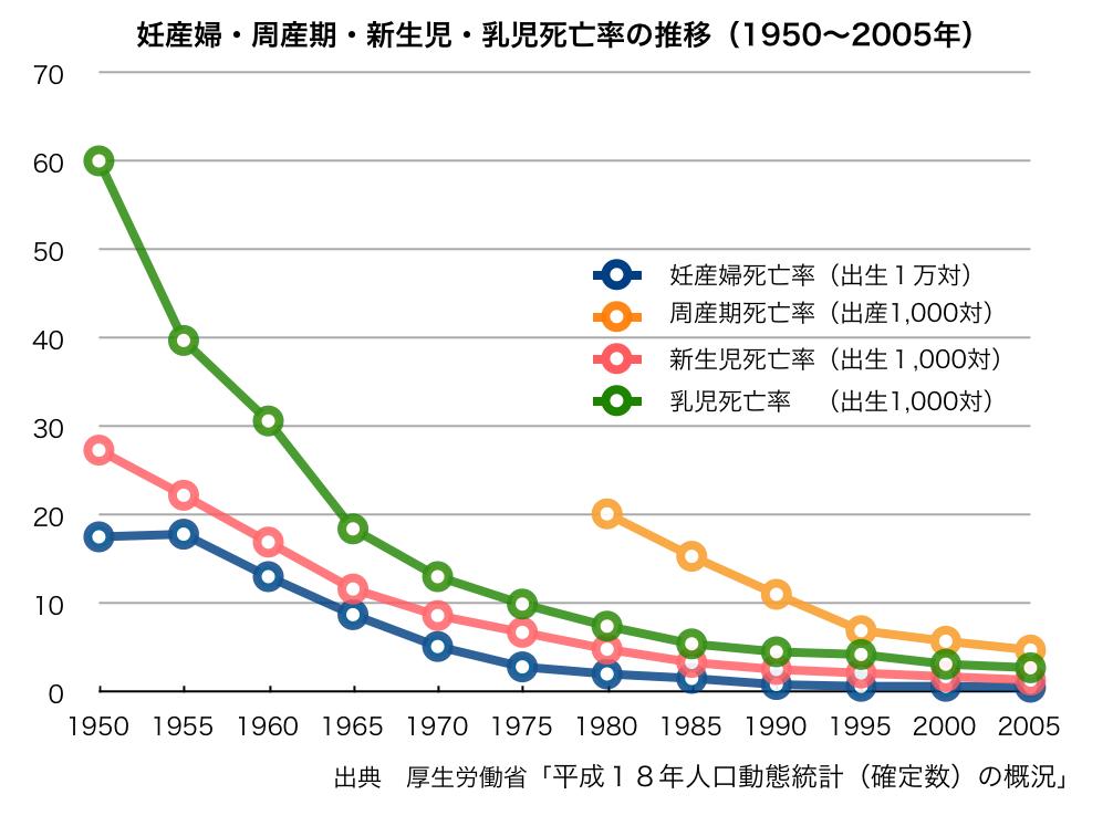 [妊産婦・周産期・新生児・乳児死亡率の推移(1950~2005年).png]
