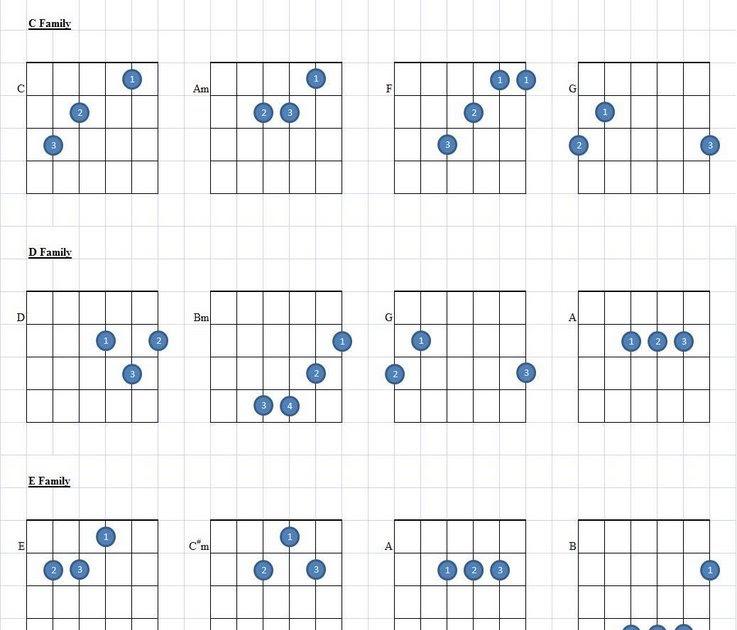 Mathew Shia: Guitar Chords - A Family to G Family