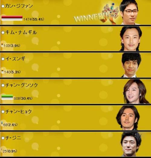 2662 jumlah orang yang memberikan suara untuk aktor favorit korea