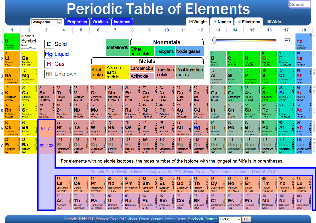 Fully labeled periodic table the image for Table th right