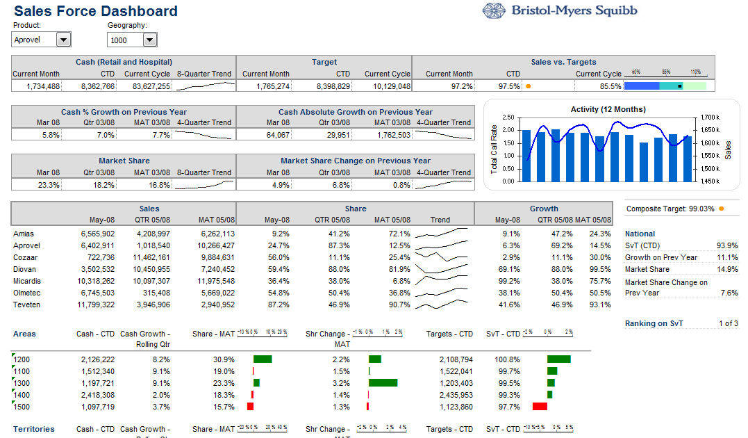 bristol myers squibb vrio analysis See which way bristol-myers squibb is trending, view entry and exit signals and check the latest market data and chart this report is compiled using proprietary analysis based on marketclub's trade triangle and smart scan scoring technology.