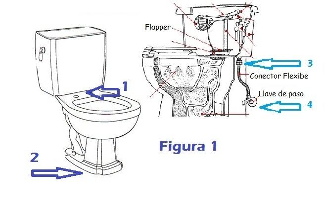 Hazlo t mismo asegurate de que tu mueble sanitario se for Mueble que empiece por r