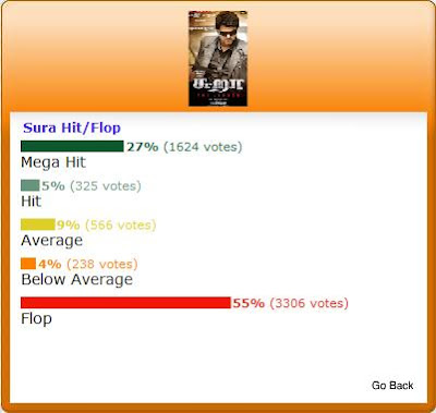 Sura Movie Hit/Flop Poll Results