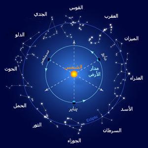 دائرة الأبراج تظهر فيها الأرض والشمس