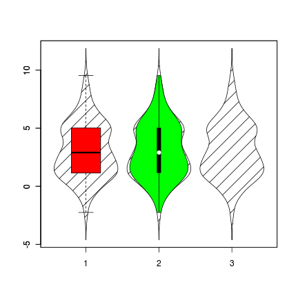 box and whisker plot maker. Box and Violin Plots example