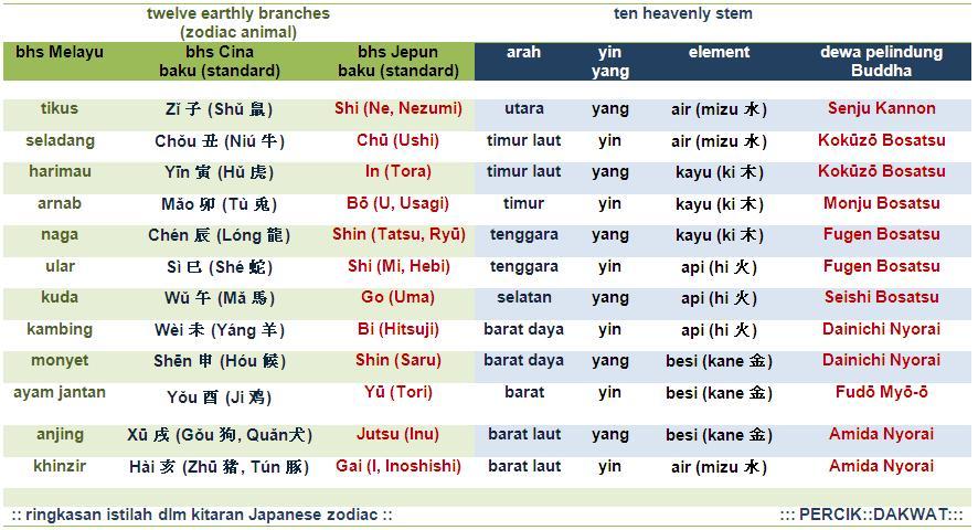 Chinese Japanese Zodiac Chart 8 Buddhist Protectors 12 Zodiac | Dog ...