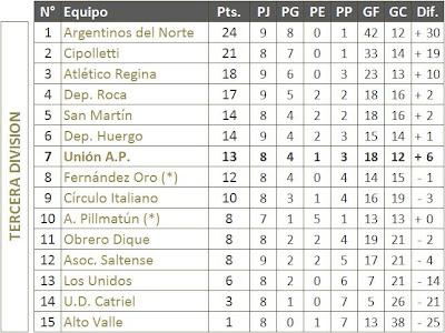 LIGA DEPORTIVA CONFLUENCIA - TABLA DE POSICIONES Tercera División 9NA. FECHA APERTURA '09