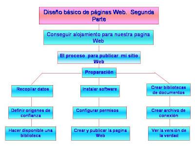 Conocimientos pasos para publicar mi sitio web for Sitio web ministerio del interior