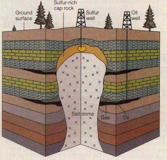 Eksplorasi Minyak dan Gas bumi