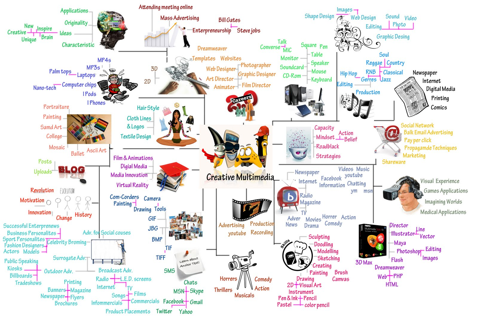 we had been asking to create a mind map about us below is mind map about myself by using photoshop