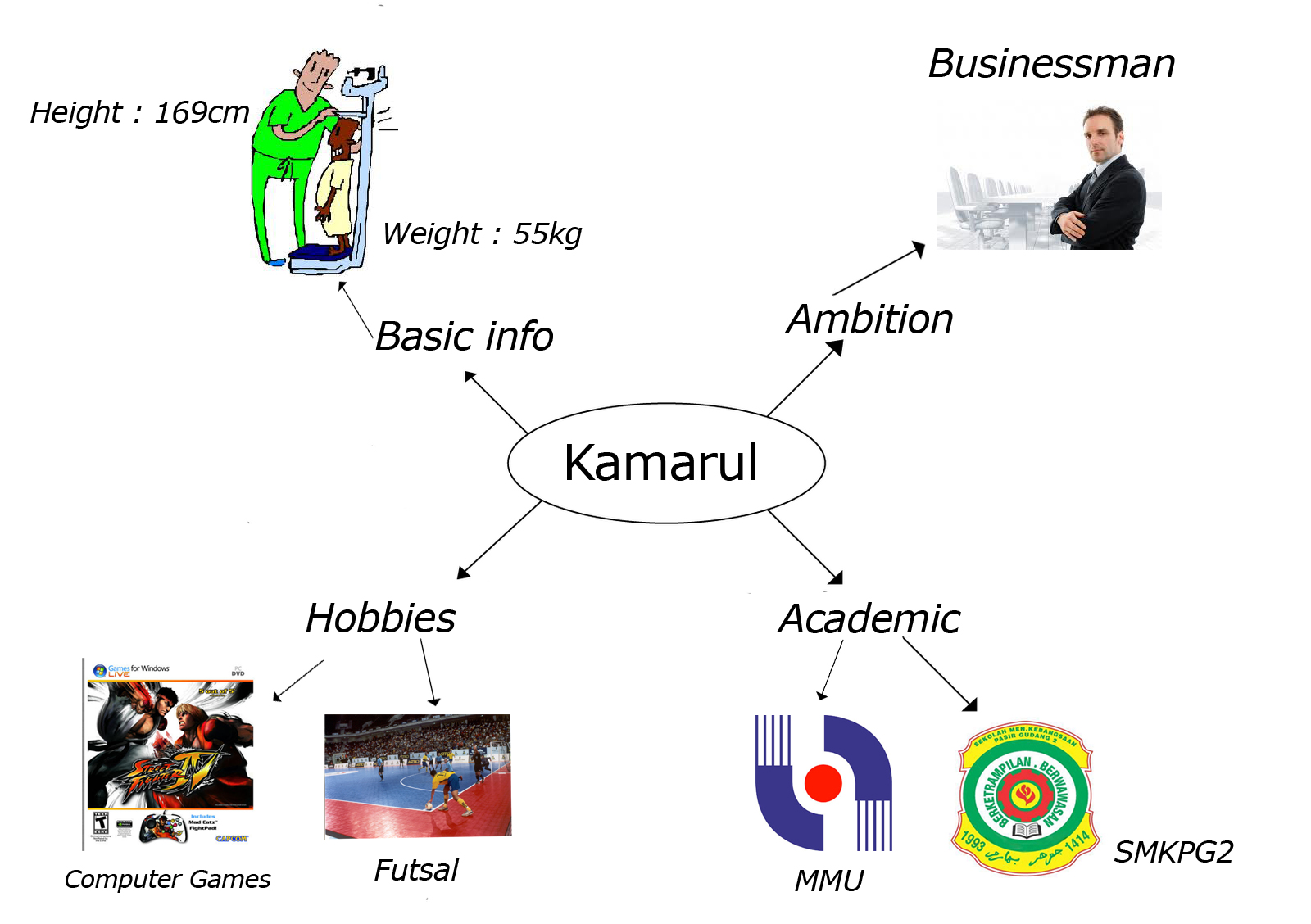 a mind map is a graphically way to represent ideas and concepts it helps to structure information helping a person to analyze synthesize and generate