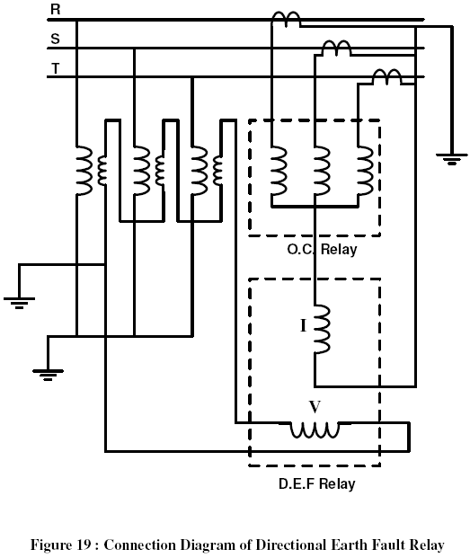 Directional earth fault relay and voltage coil feed by open delta core of voltage transformer figure 19 shows a connection diagram of directional earth fault relay cheapraybanclubmaster Gallery