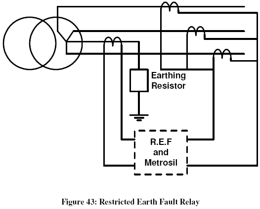Restricted earth fault restricted earth fault relay is that relay which can be defined as half differential relay figure 43 shows a connection diagram for the restricted earth asfbconference2016 Image collections