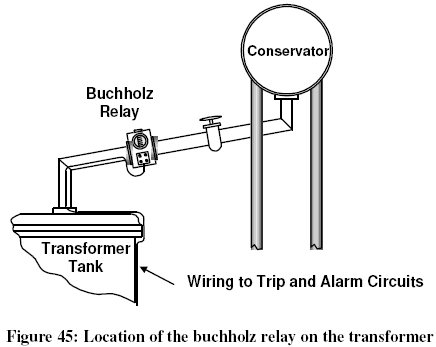 Buchholz relays the internal mechanism of a buchholz relay mainly comprises two floats and is illustrated in figure 46 during normal operation the relay is completely publicscrutiny Images