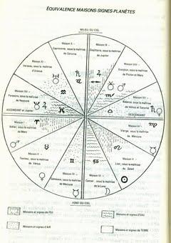 Les arts divinatoires numerologie graphologie for Astrologie maison 3