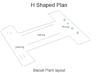 biscuit plant layout , biscuit factory layout , best plant layout  for  biscuit